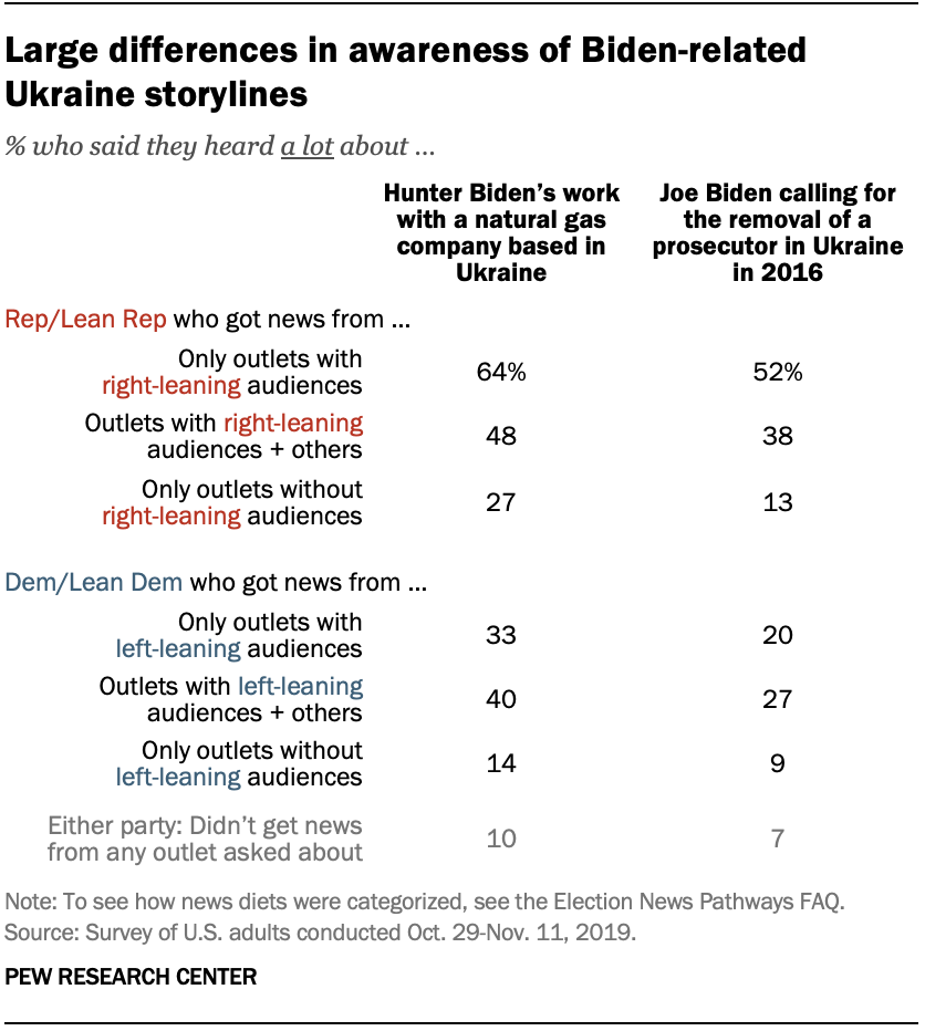 Chart shows large differences in awareness of Biden-related Ukraine storylines