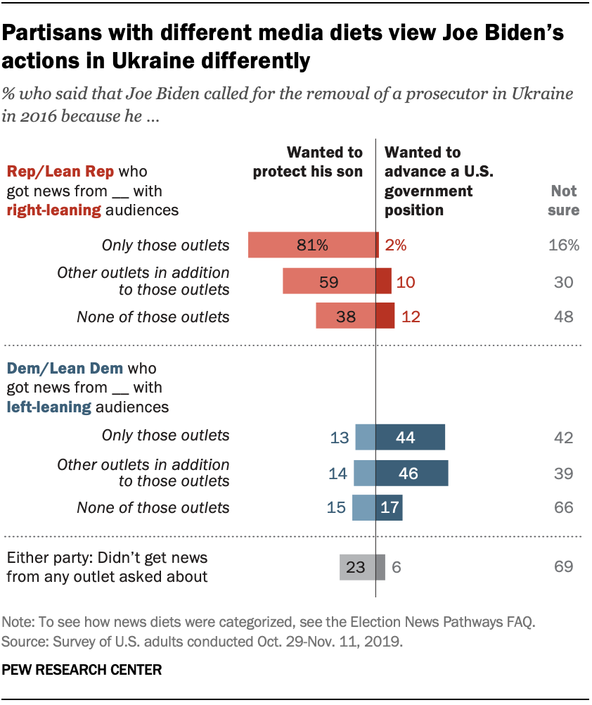Chart shows partisans with different media diets view Joe Biden's actions in Ukraine differently