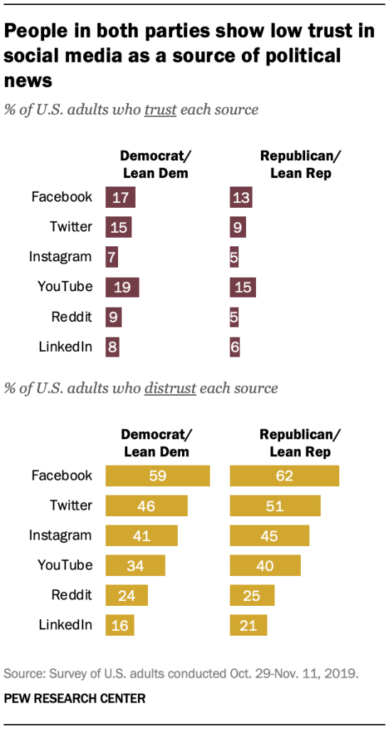 People in both parties show low trust in social media as a source of political news
