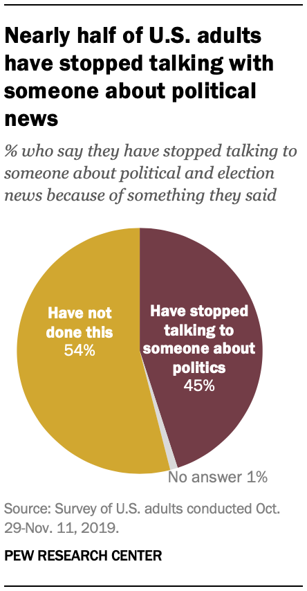 Nearly half of U.S. adults have stopped talking with someone about political news