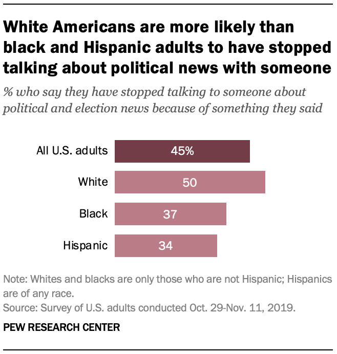 White Americans are more likely than black and Hispanic adults to have stopped talking about political news with someone