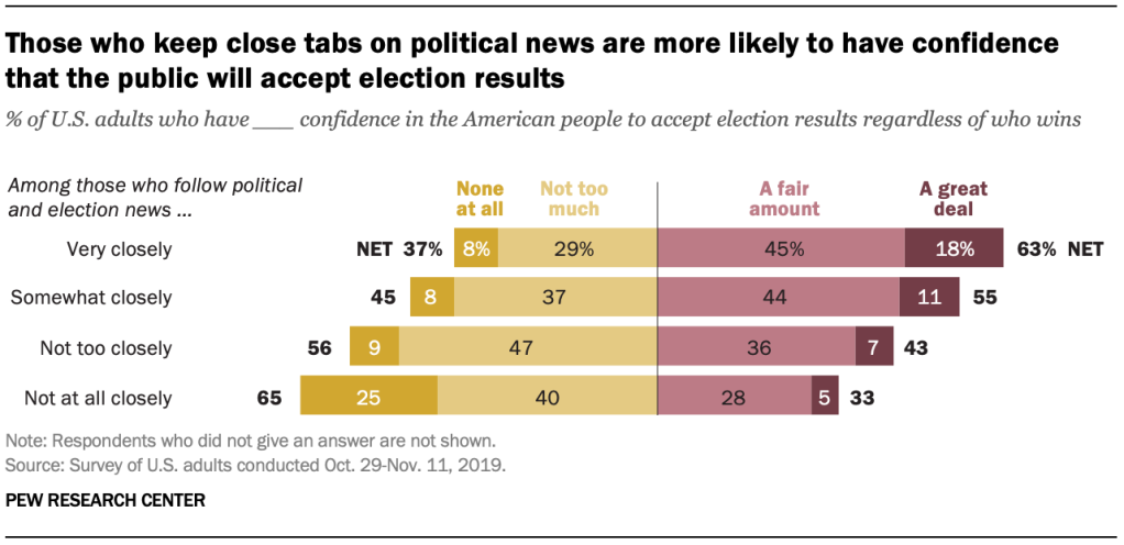 Those who keep close tabs on political news are more likely to have confidence that the public will accept election results