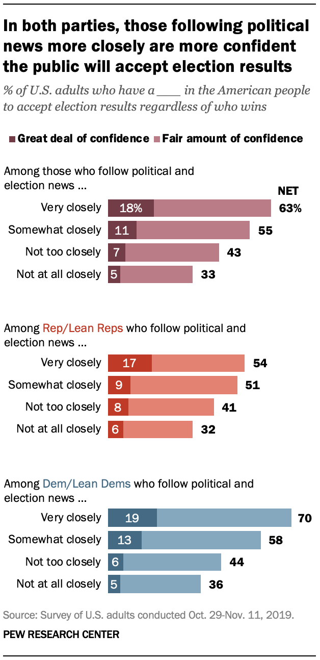 In both parties, those following political news more closely are more confident the public will accept election results
