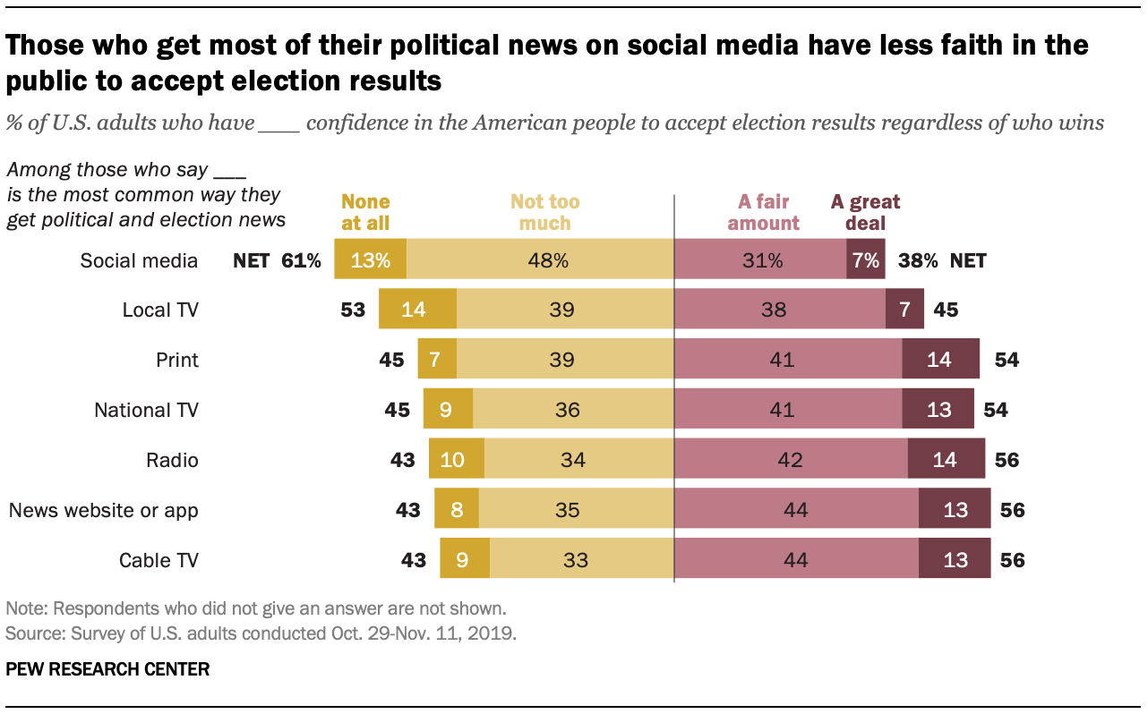Those who get most of their political news on social media have less faith in the public to accept election results