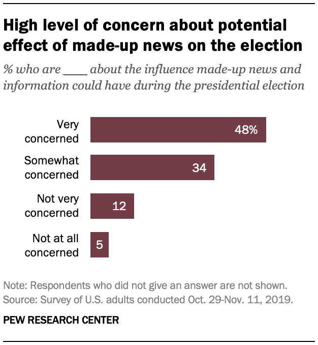 High level of concern about potential effect of made-up news on the election