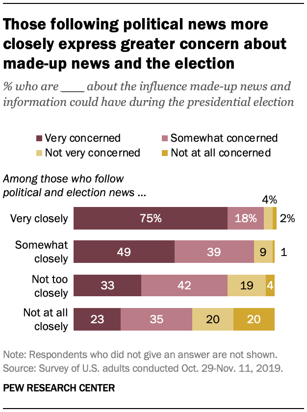Those following political news more closely express greater concern about made-up news and the election