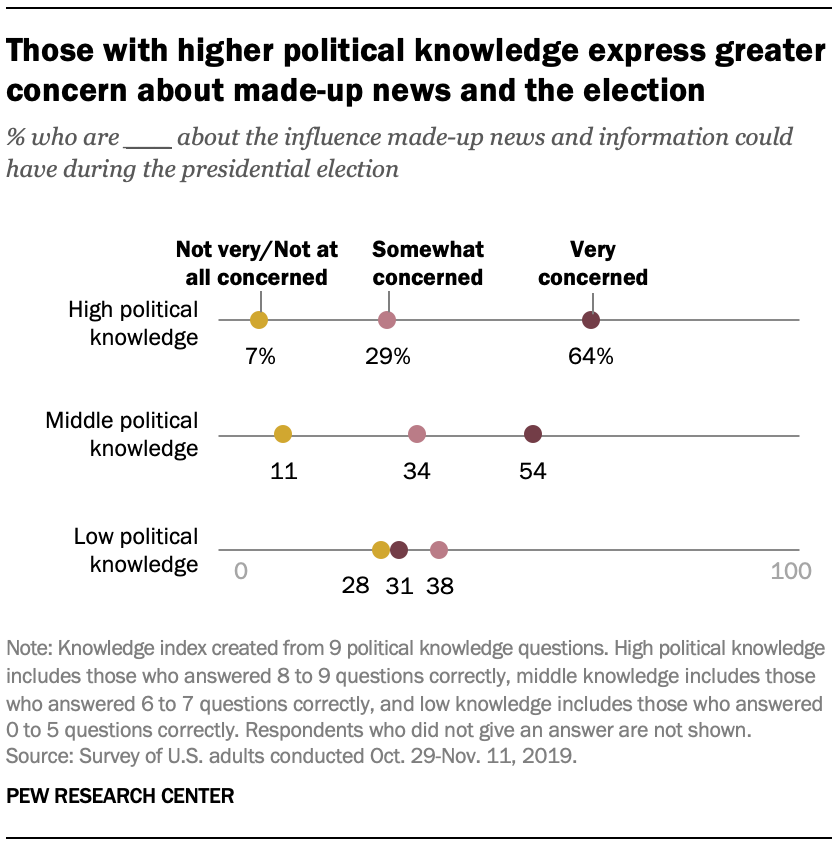 Those with higher political knowledge express greater concern about made-up news and the election