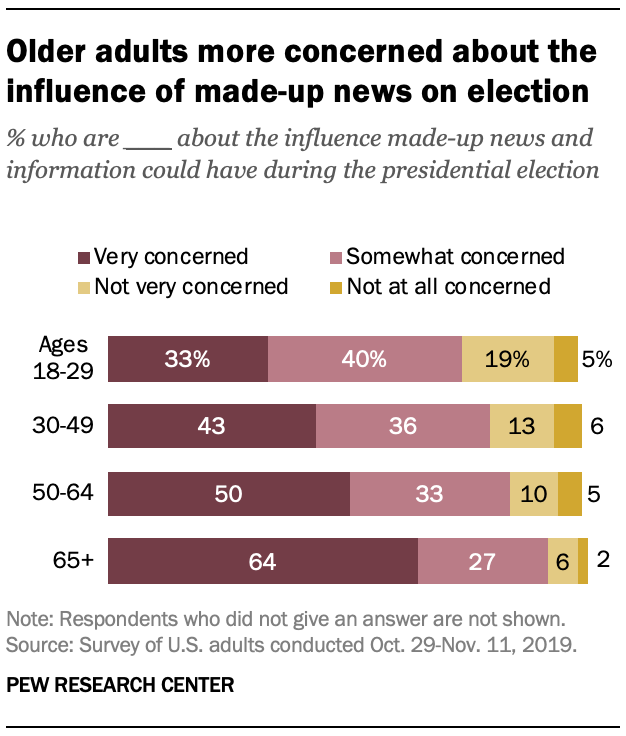Older adults more concerned about the influence of made-up news on election