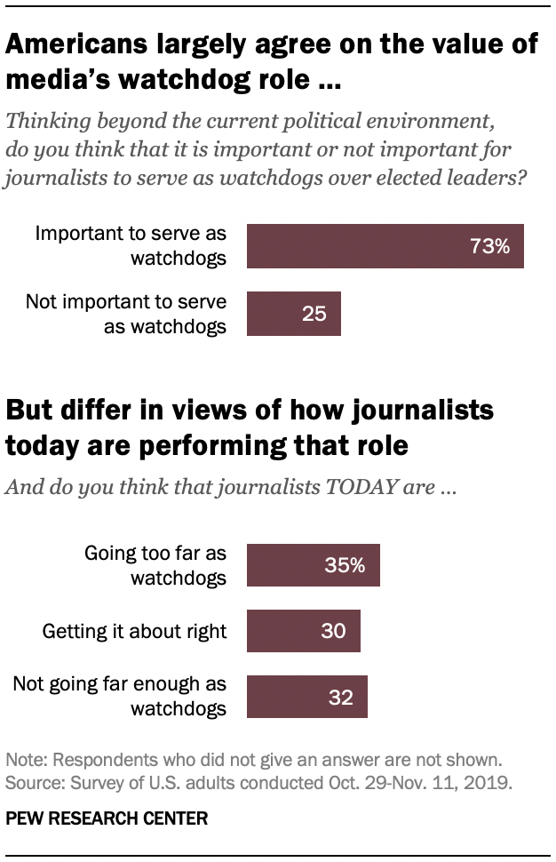 Americans largely agree on the value of media's watchdog role ...
