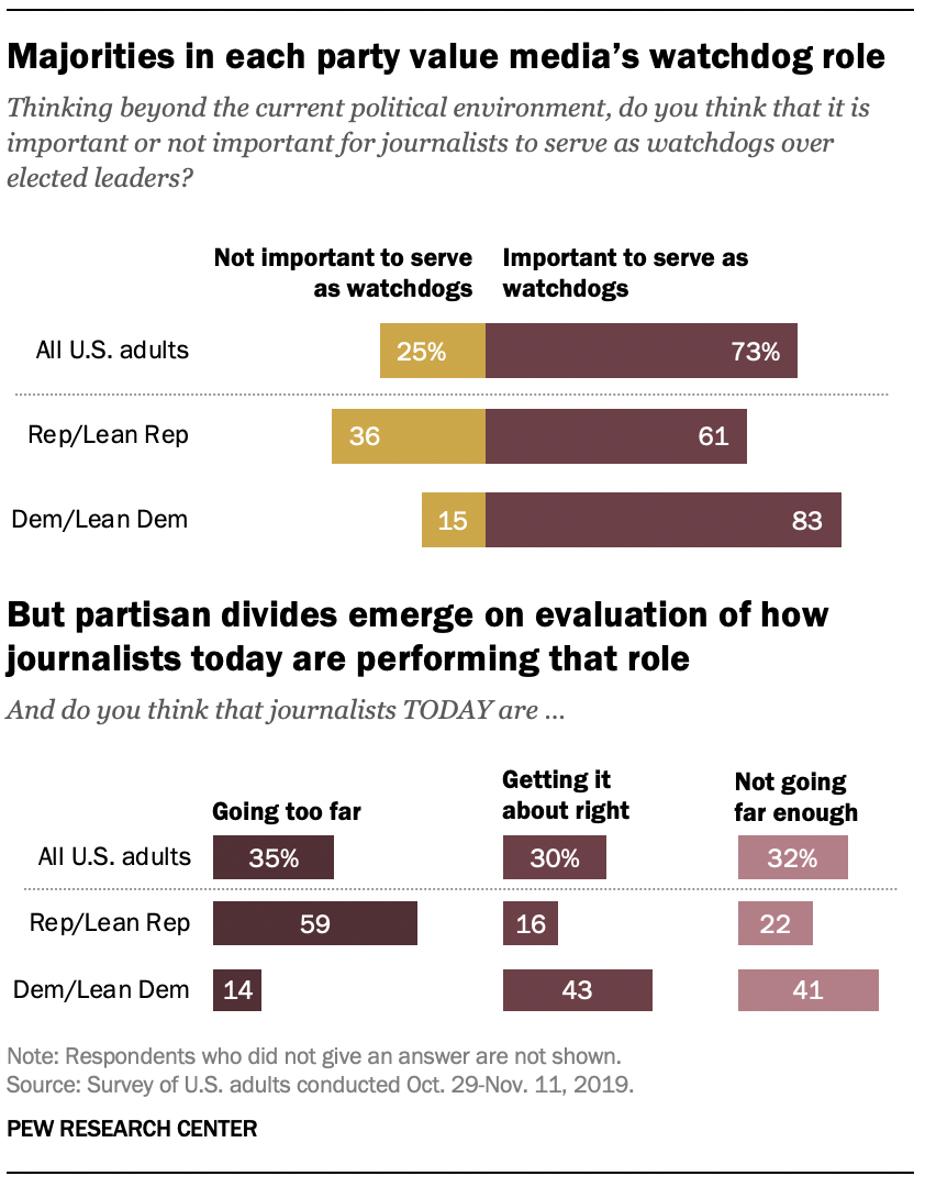 Majorities in each party value media's watchdog role