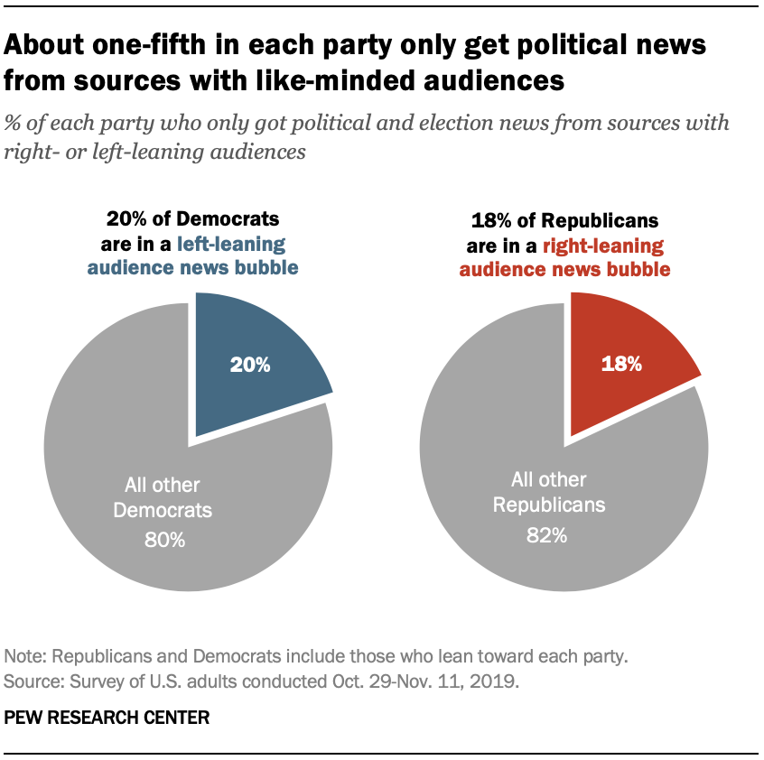 About one-fifth in each party only get political news from sources with like-minded audiences