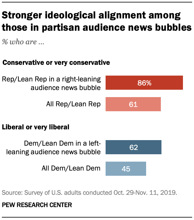 Stronger ideological alignment among those in partisan audience news bubbles
