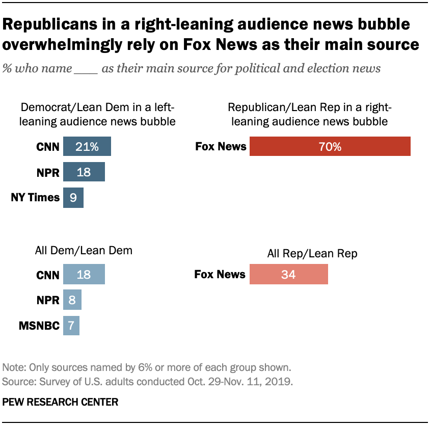 Republicans in a right-leaning audience news bubble overwhelmingly rely on Fox News as their main source