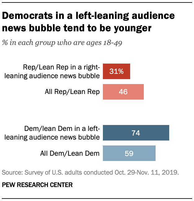Democrats in a left-leaning audience news bubble tend to be younger