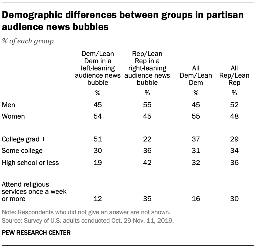 Demographic differences between groups in partisan audience news bubbles