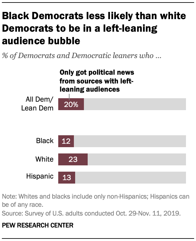 Black Democrats less likely than white Democrats to be in a left-leaning audience bubble