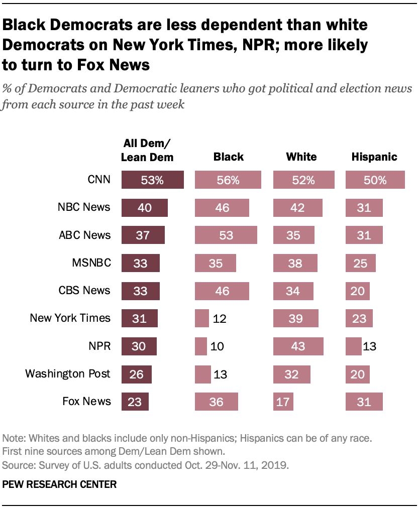 Black Democrats are less dependent than white Democrats on New York Times, NPR; more likely to turn to Fox News
