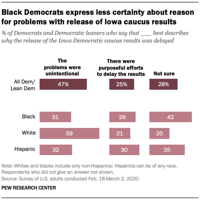 Black Democrats express less certainty about reason for problems with release of Iowa caucus results