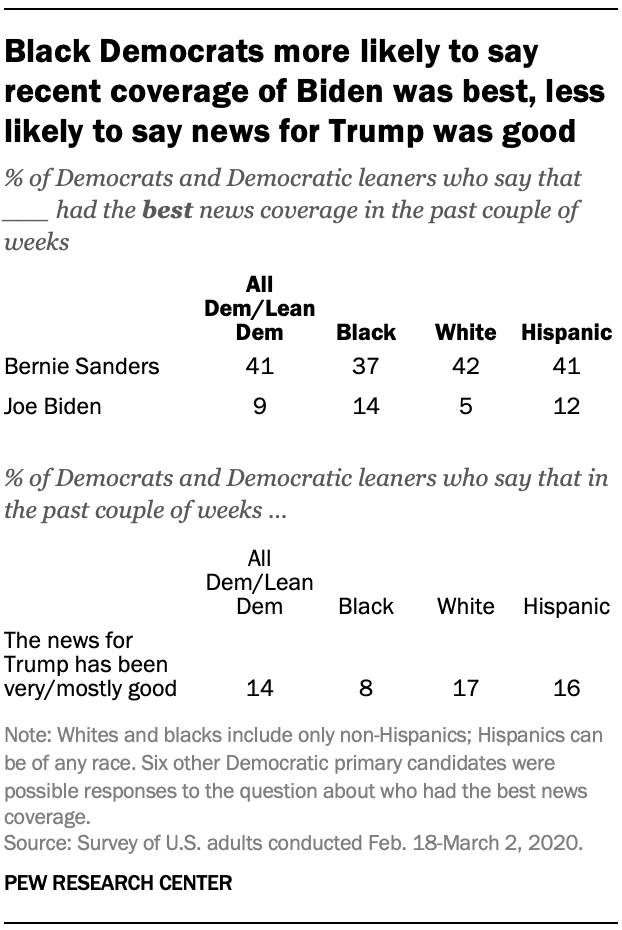 Black Democrats more likely to say recent coverage of Biden was best, less likely to say news for Trump was good