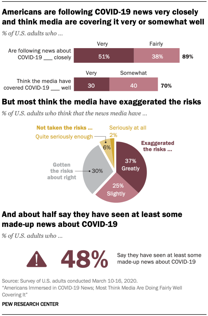 A graphic showing how Americans are following COVID-19 news very closely and think media are covering it very or somewhat well. But most think the media have exaggerated the risks, and about half say they have seen at least some made-up news about COVID-19.