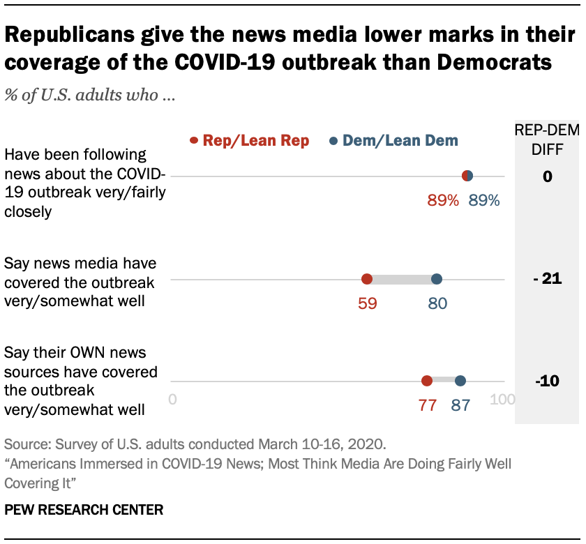 Republicans give the news media lower marks in their coverage of the COVID-19 outbreak than Democrats