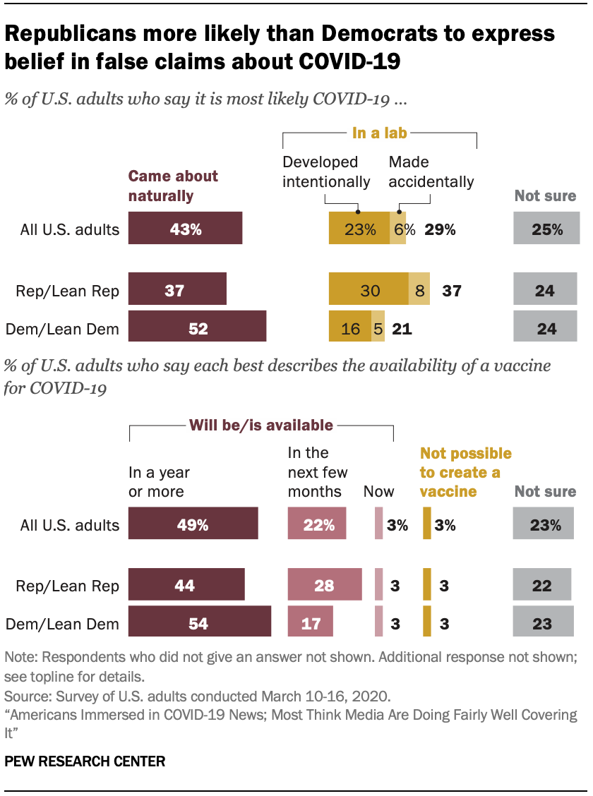 Republicans more likely than Democrats to express belief in false claims about COVID-19