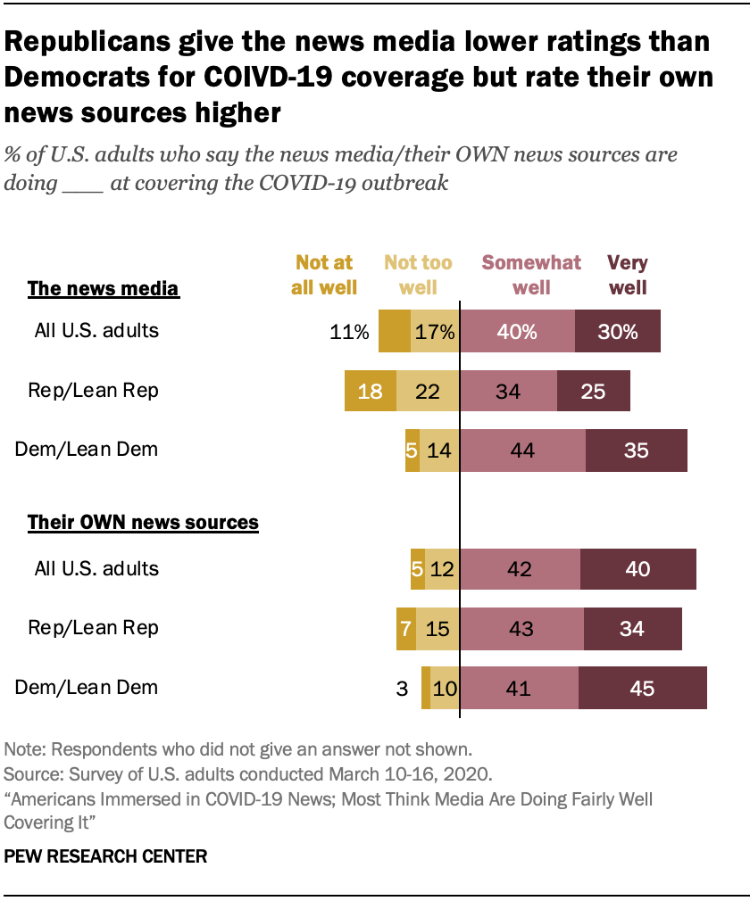 Republicans give the news media lower ratings than Democrats for COIVD-19 coverage but rate their own news sources higher