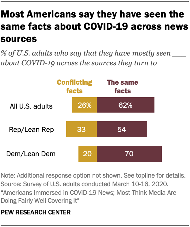 Most Americans say they have seen the same facts about COVID-19 across news sources