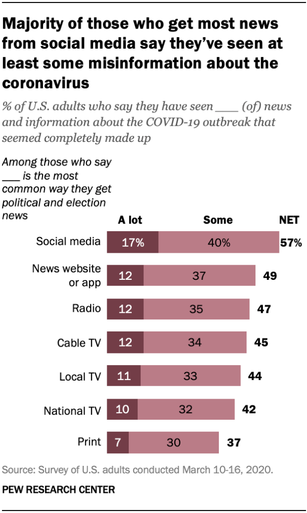 A chart showing majority of those who get most news from social media say they've seen at least some misinformation about the coronavirus