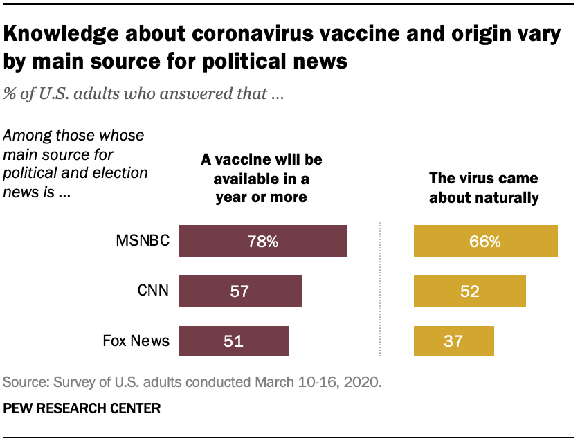Cable Tv And Coronavirus How Americans Perceive The Outbreak And View Media Coverage Differ By Main News Source Pew Research Center