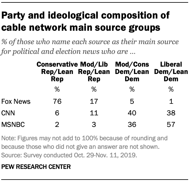 Party and ideological composition of cable network main source groups