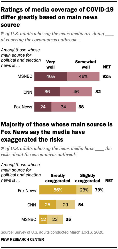 Ratings of media coverage of COVID-19 differ greatly based on main news source
