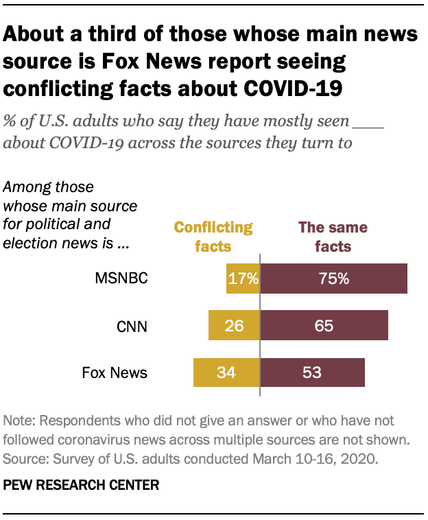 About a third of those whose main news source is Fox News report seeing conflicting facts about COVID-19