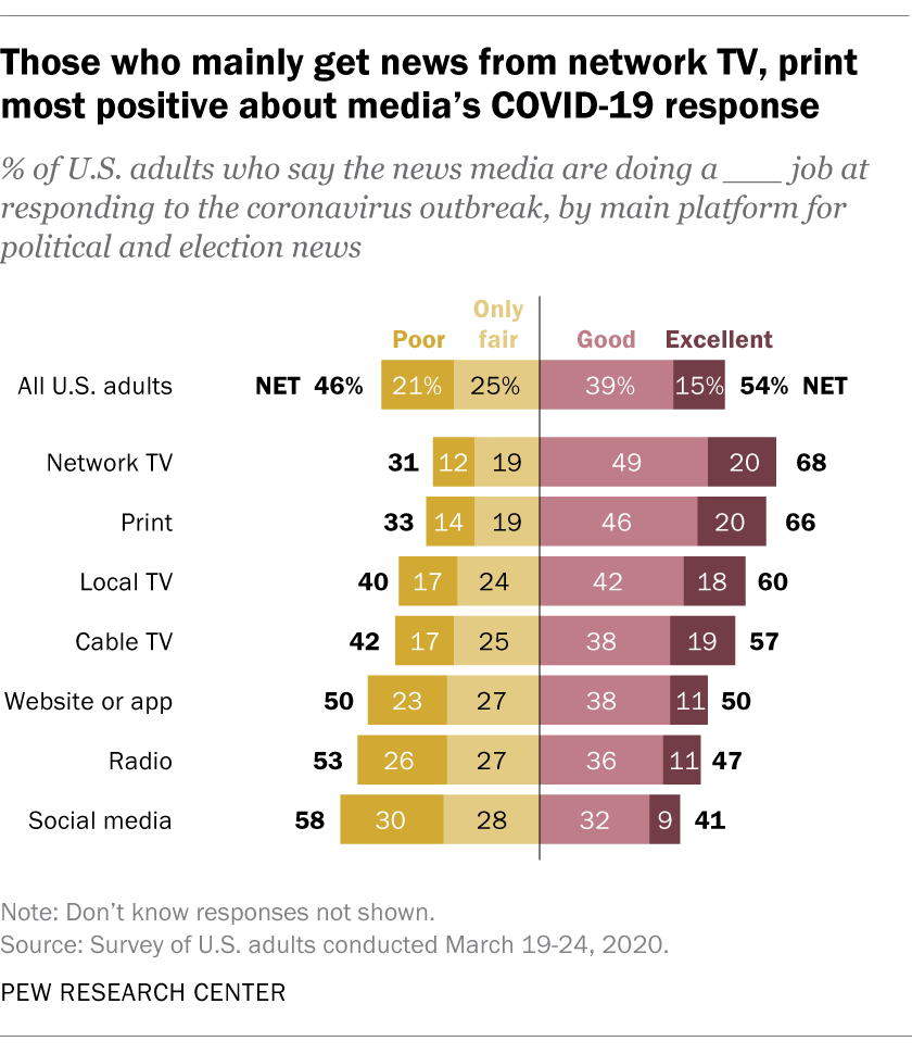 Chart shows those who mainly get news from network TV, print most positive about media's COVID-19 response