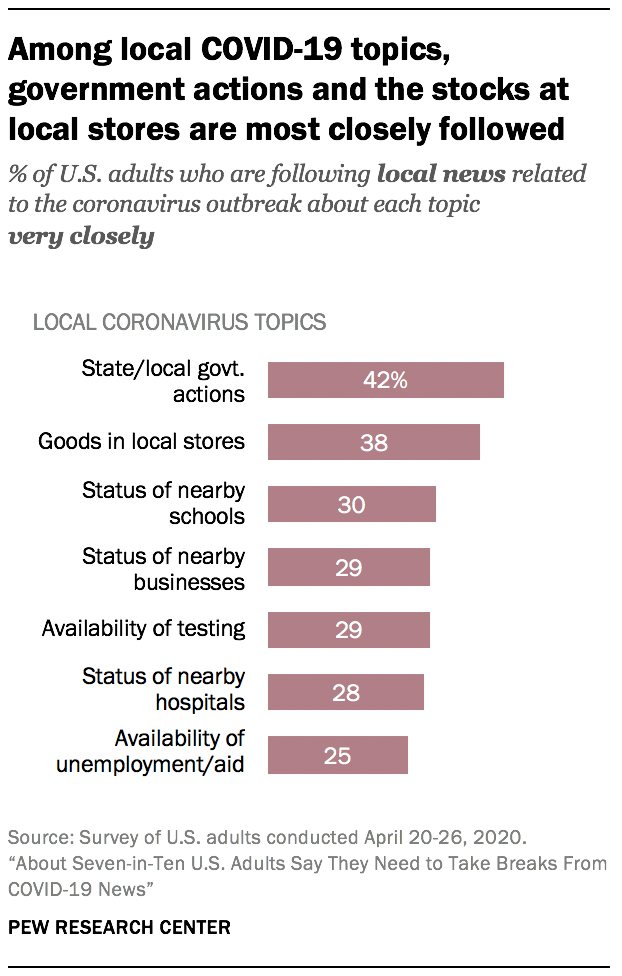 Among local COVID-19 topics, government actions and the stocks at local stores are most closely followed