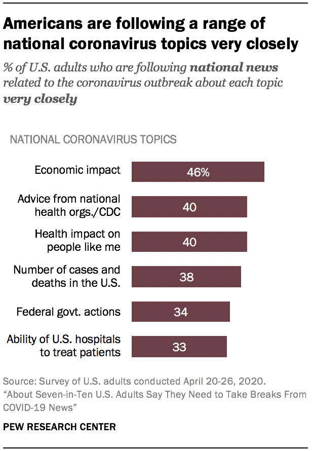 Americans are following a range of national coronavirus topics very closely