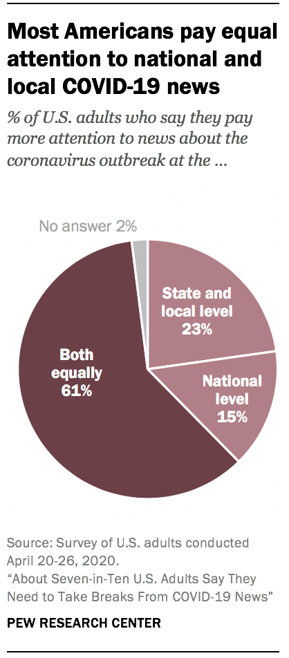 Most Americans pay equal attention to national and local COVID-19 news