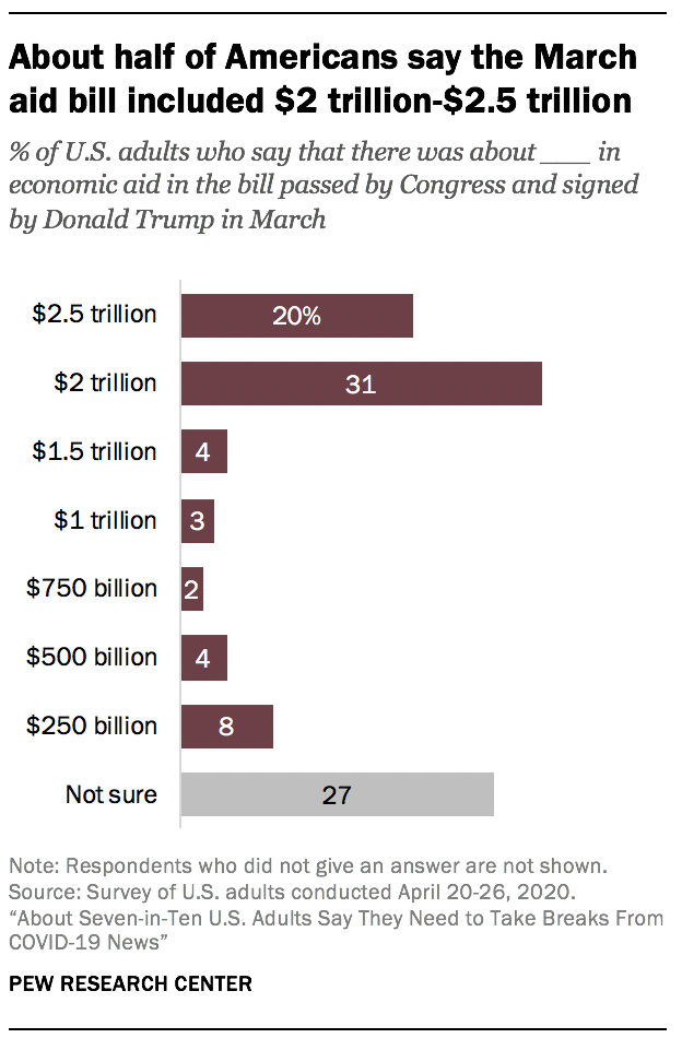 About half of Americans say the March aid bill included $2 trillion-$2.5 trillion