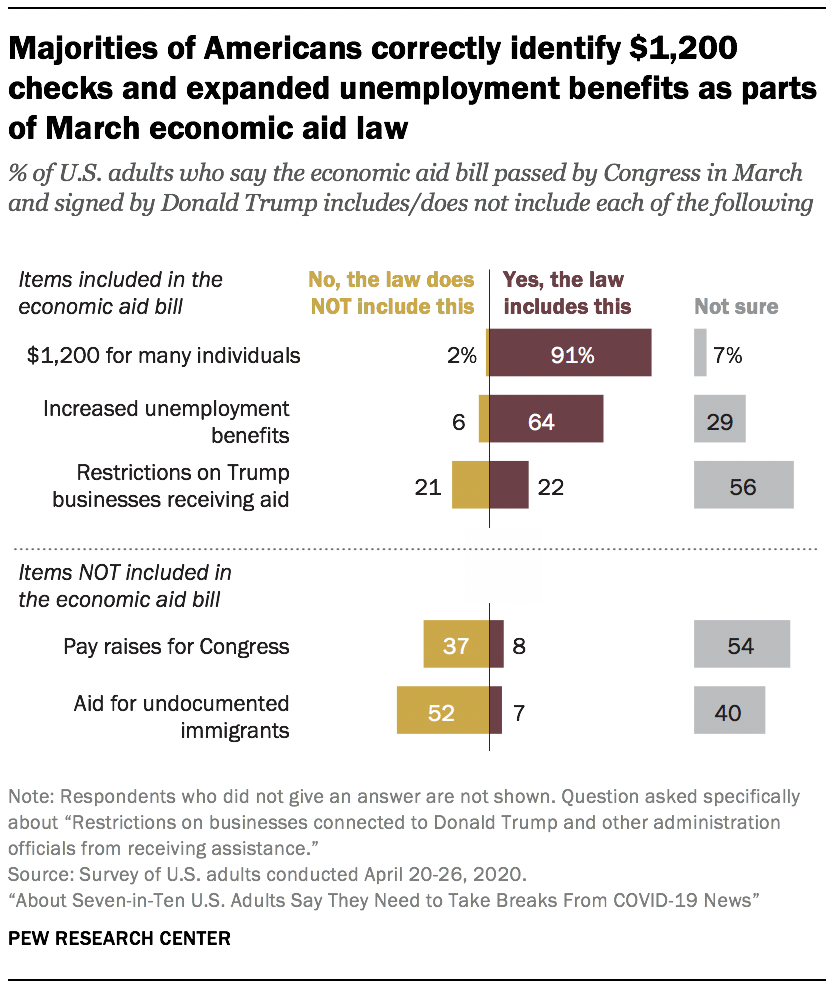 Majorities of Americans correctly identify $1,200 checks and expanded unemployment benefits as parts of March economic aid law