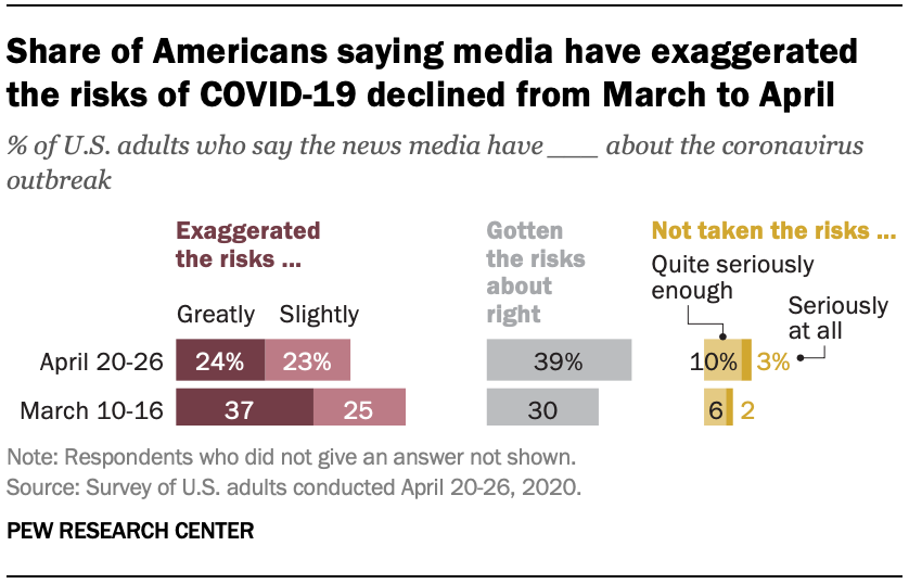 Share of Americans saying media have exaggerated the risks of COVID-19 declined from March to April
