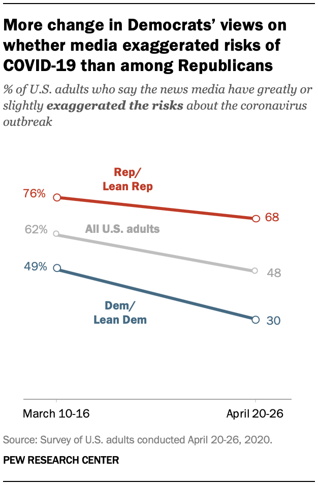 More change in Democrats' views on whether media exaggerated risks of COVID-19 than among Republicans