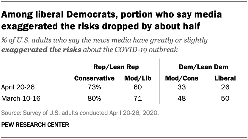 Among liberal Democrats, portion who say media exaggerated the risks dropped by about half