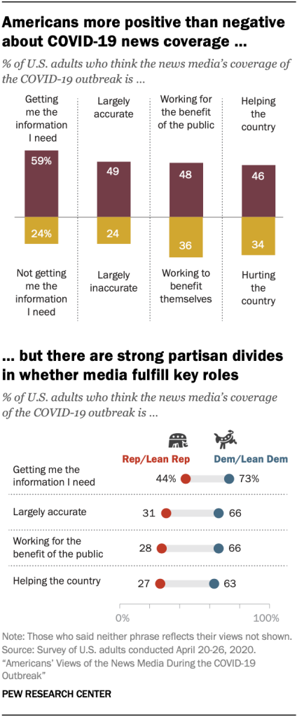 Chart showing Americans more positive than negative about COVID-19 news coverage, but there are strong partisan divides in whether media fulfill key roles