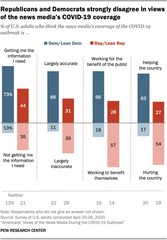 Chart showing Republicans and Democrats strongly disagree in views of the news media's COVID-19 coverage