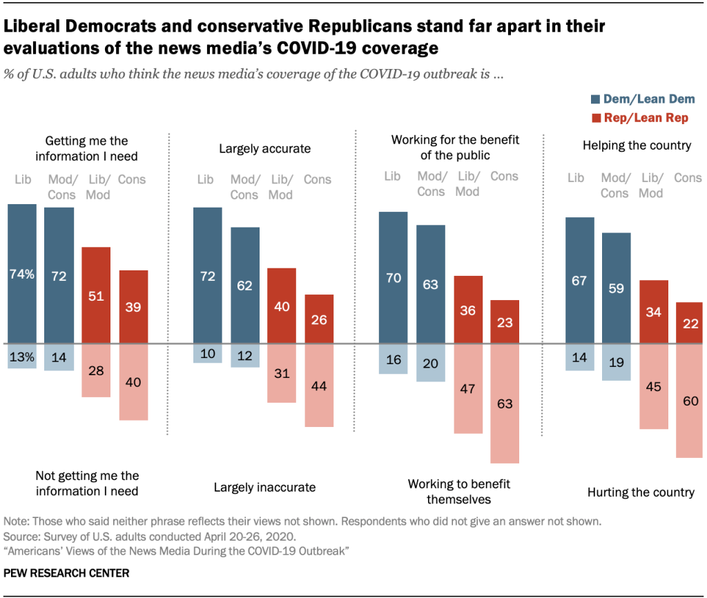 Chart showing liberal Democrats and conservative Republicans stand far apart in their evaluations of the news media's COVID-19 coverage