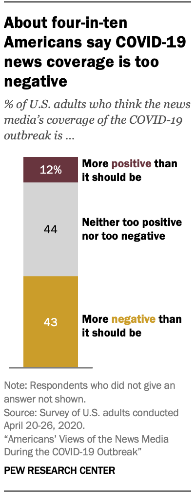 Chart showing about four-in-ten Americans say COVID-19 news coverage is too negative