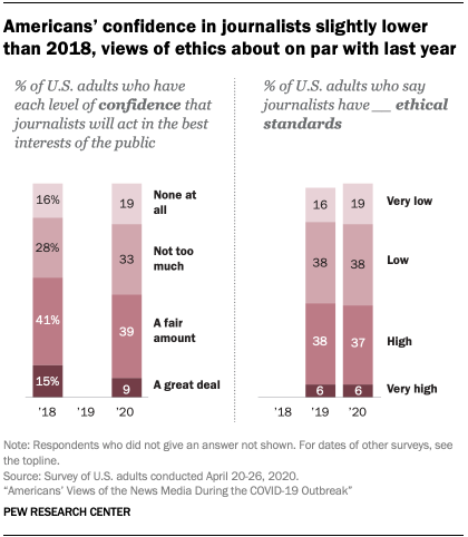 Chart showing Americans' confidence in journalists slightly lower than 2018, views of ethics about on par with last year
