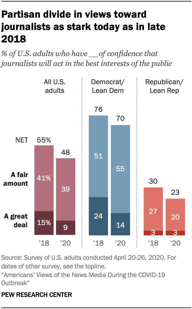 Chart showing partisan divide in views toward journalists as stark today as in late 2018