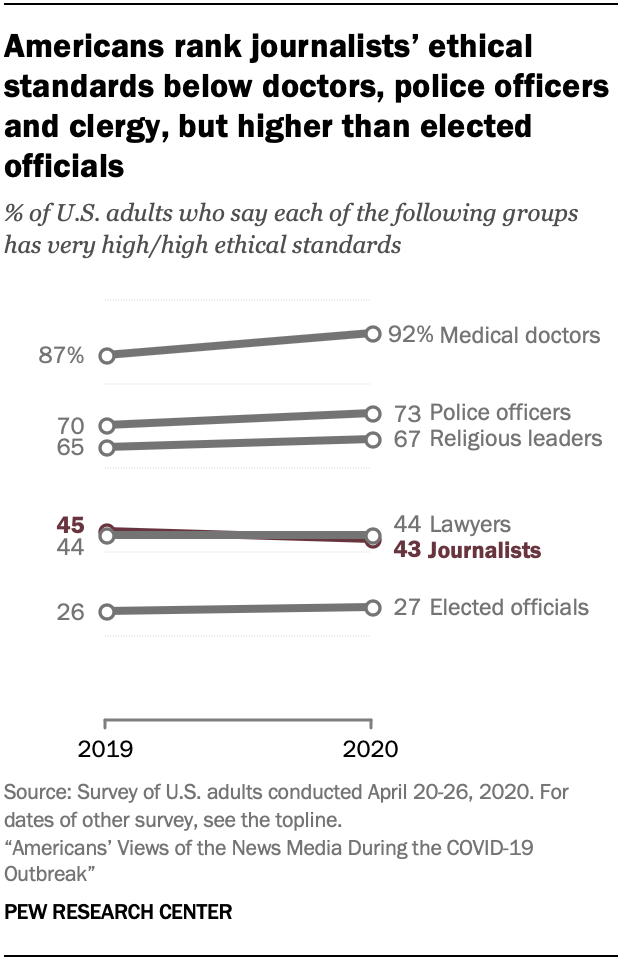 Chart showing Americans rank journalists' ethical standards below doctors, police officers and clergy, but higher than elected officials