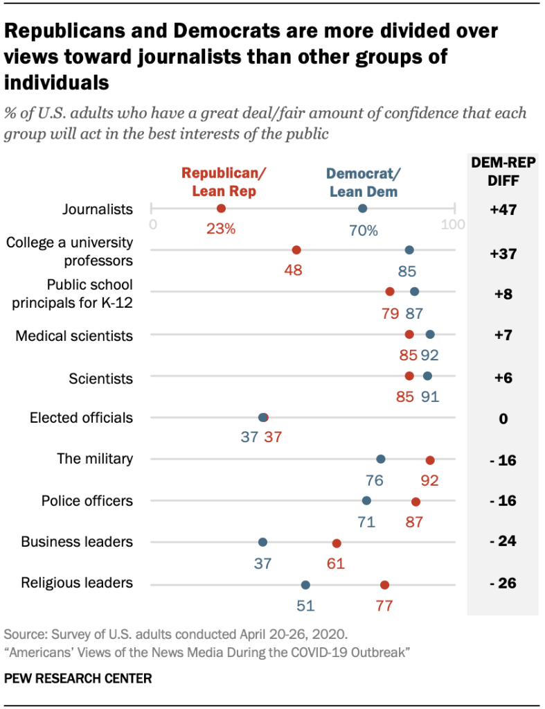 Chart showing Republicans and Democrats are more divided over views toward journalists than other groups of individuals